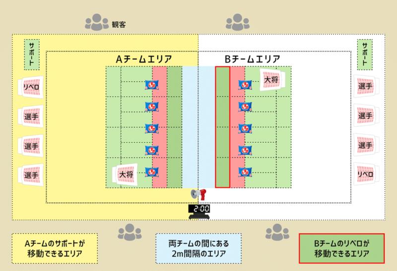 全日本まくら投げ大会 競技エリア詳細イメージ図